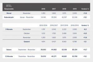 Recordcijfers voor Duitse camper- en caravanfabrikanten